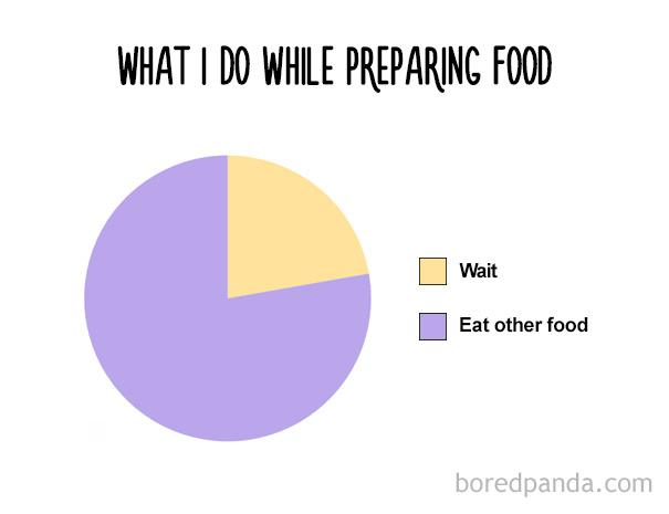 funny-food-charts-32-57ebb230a7a6c__605