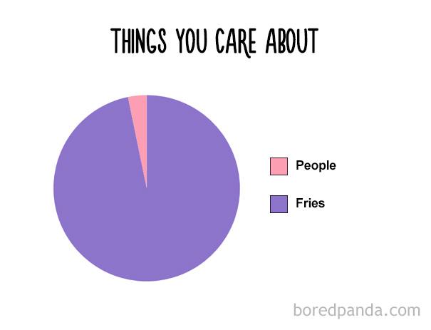 funny-food-charts-4-57ea626058a3b__605