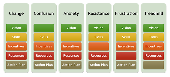 Knoster's model for managing complex change